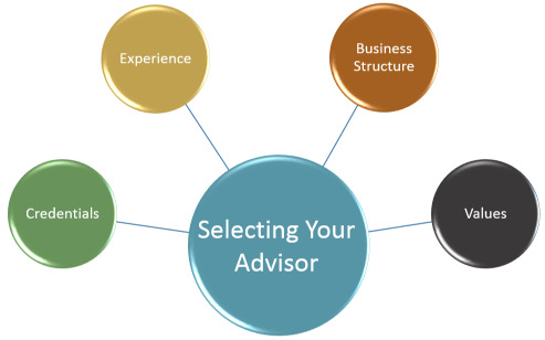 experience and credentials for hiring a financial advisor